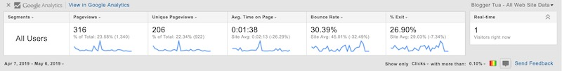 contoh paparan page analytics (by google)